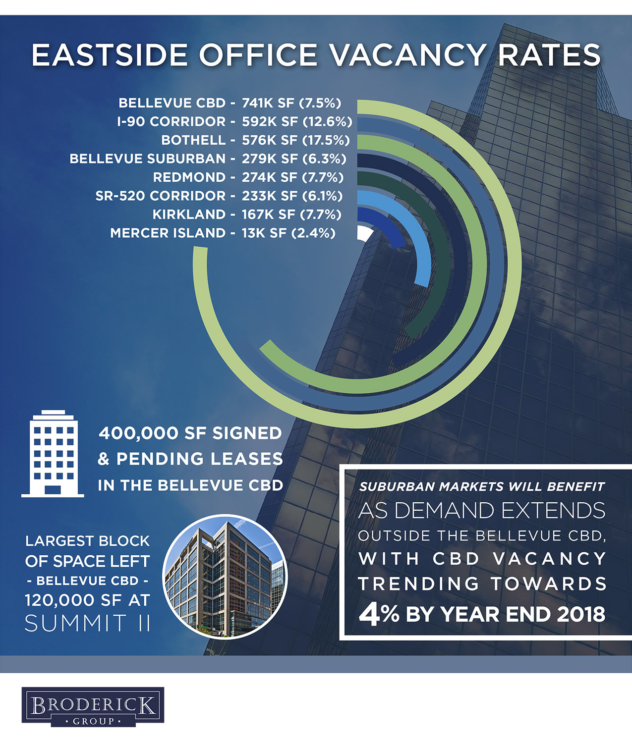 broderick_vacancy_graphic_q12018.jpg